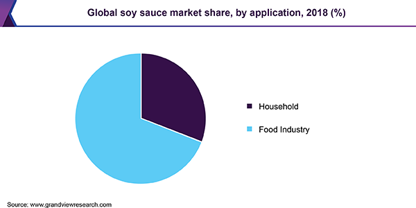 Global soy sauce market share, by application, 2018 (%)