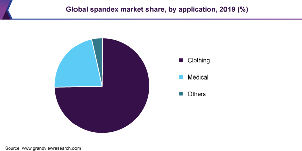 Global spandex market