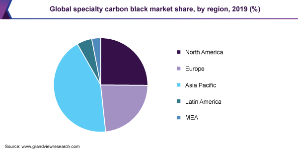 Global specialty carbon black market share