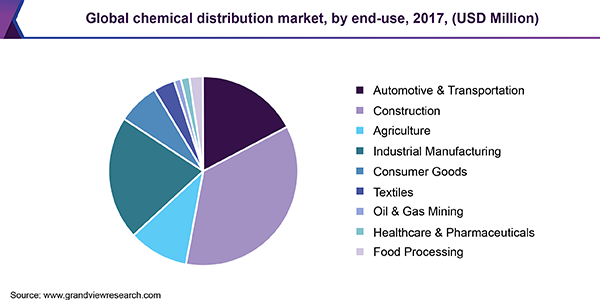 Global Chemical Distribution Market Size, Share | Industry Report, 2025