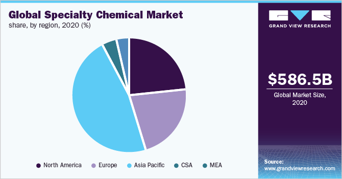 Global specialty chemicals market share