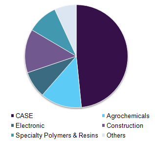 Global specialty chemicals market volume by application, 2016 (%)