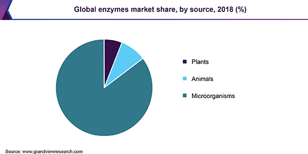 Global enzymes market share, by source, 2018 (%)