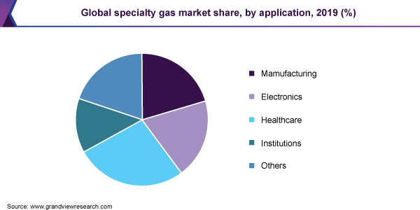 Global specialty gas market share