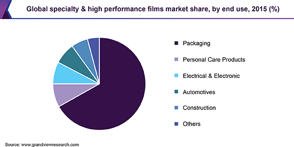 Global specialty & high performance films market
