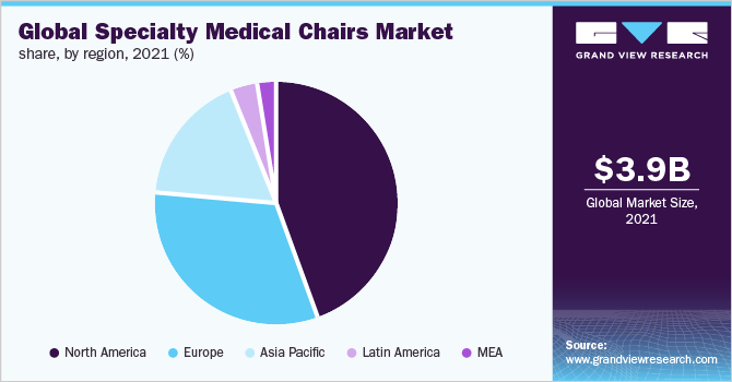 Global specialty medical chairs market share