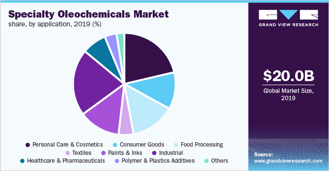 Global specialty oleochemicals market share, by application, 2019 (%)