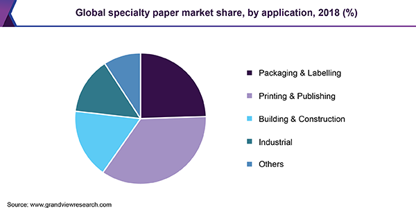Global specialty paper market