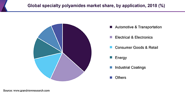 Global specialty polyamides market
