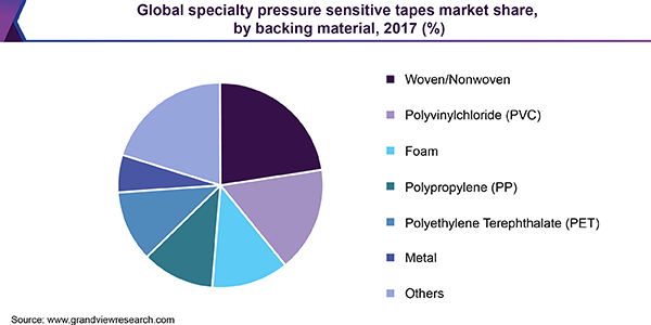 Global specialty pressure sensitive tapes market