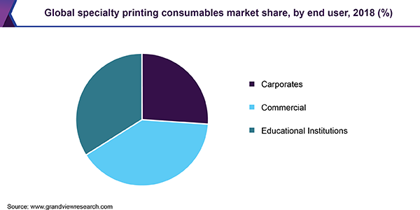 Global specialty printing consumables Market