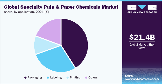 Global specialty pulp & paper chemicals market