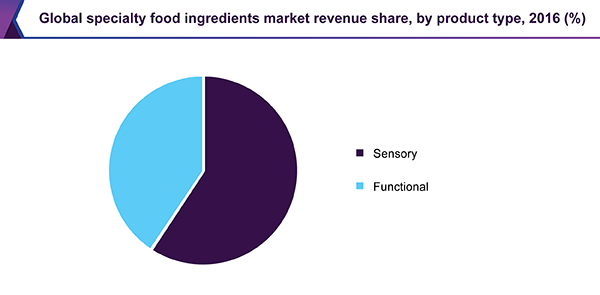 Global specialty food ingredients market revenue share, by product type, 2016 (%)