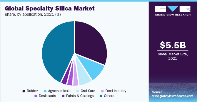 Global specialty silica market