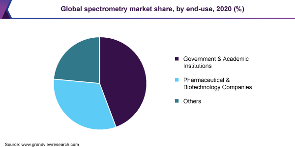 Global spectrometry market share, by end-use, 2020 (%)