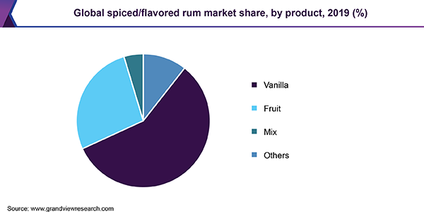 Global spiced/flavored rum market share