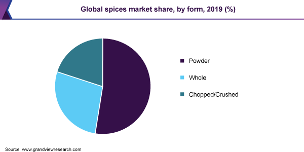 Global spices market share