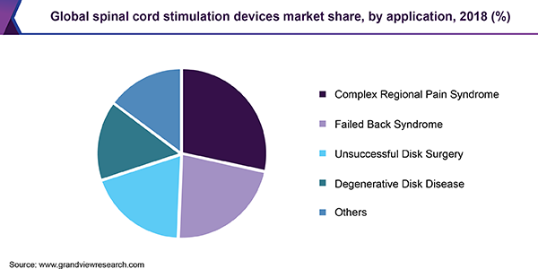 Global spinal cord stimulation devices market