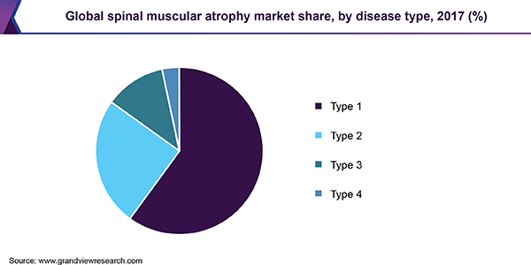 Global spinal muscular atrophy market
