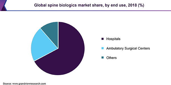Global spine biologics Market