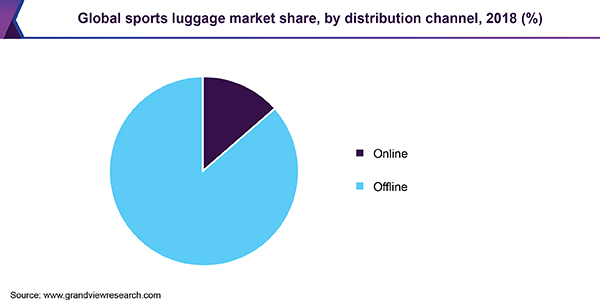 Global sports luggage market