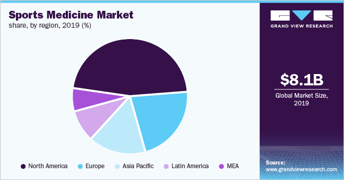Global sports medicine market share, by region, 2019 (%)