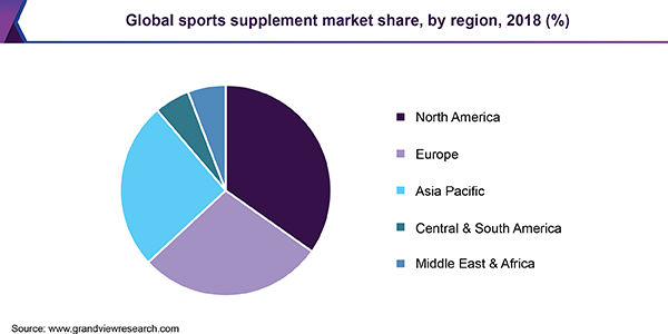 Global sports supplement market