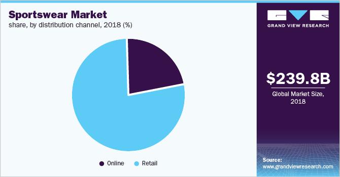Global Sportswear Market Size & Share | Industry Trends