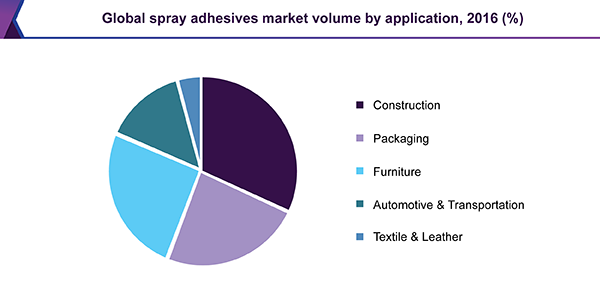 Global spray adhesives market