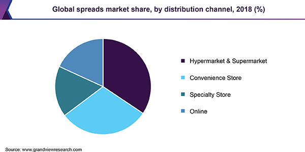 Global spreads market share, by distribution channel, 2018 (%)