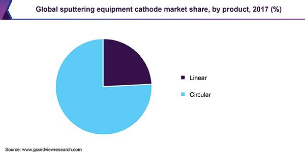 Global sputtering equipment cathode market