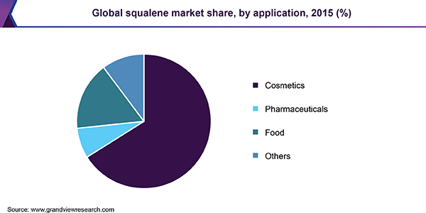 Global squalene market share, by application, 2015 (%)