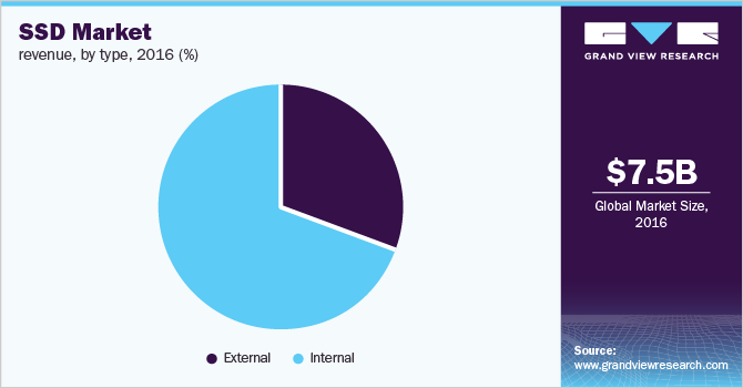 Global SSD market revenue, by type, 2016 (%)