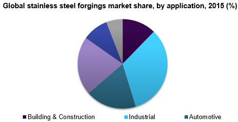 Global stainless steel forgings market