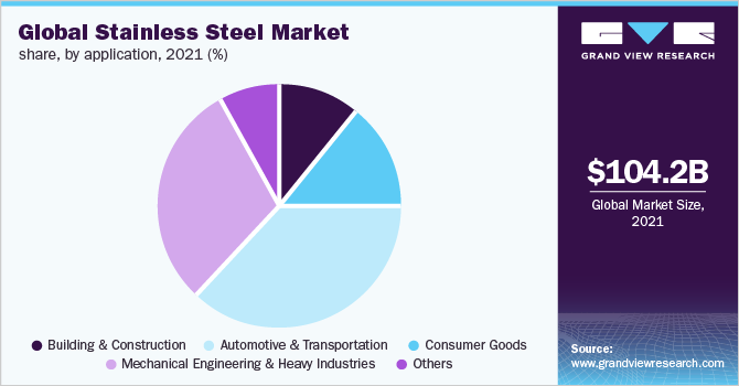 Global stainless steel market revenue, by application, 2016 (%)