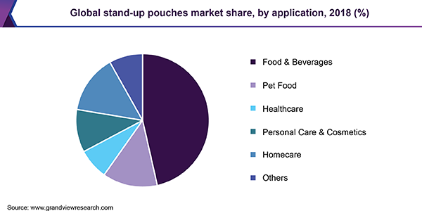 Global Stand-up Pouches Market Share, By Application, 2018 (%)