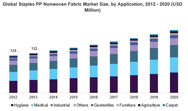 Global Staples PP Nonwoven Fabric Market