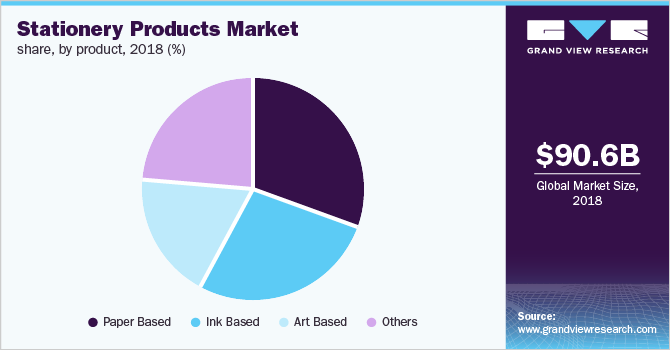 Global stationery products market