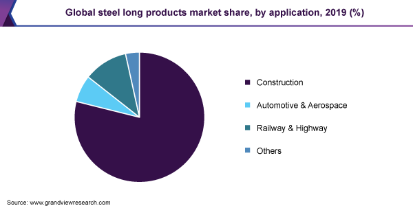 Global steel long products market share