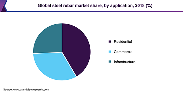 Global steel rebar market share, by application, 2018 (%)
