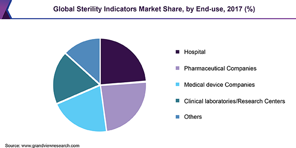 Global sterility indicators market share, by end use, 2017 (%)