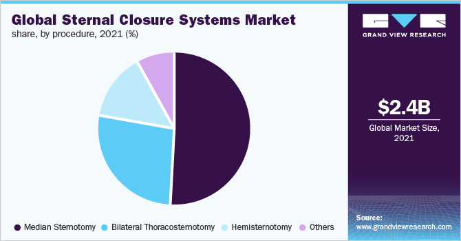 Global sternal closure systems market