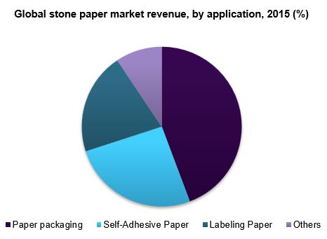 Global stone paper market