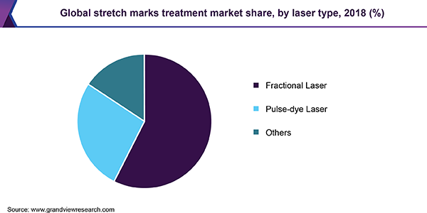 Global stretch marks treatment market share, by laser type, 2018 (%)
