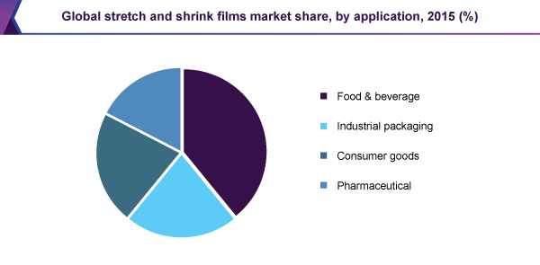 Global stretch and shrink films market share, by application, 2015 (%)