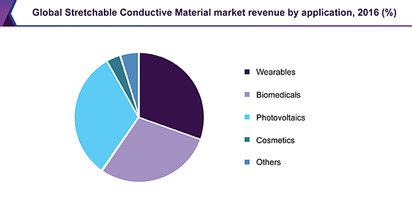 Global Stretchable Conductive Material market