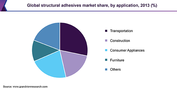 Global structural adhesives market share, by application, 2013 (%)