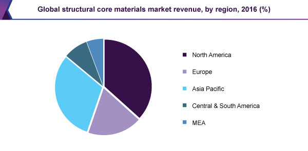 Global structural core materials market revenue, by region, 2016 (%)