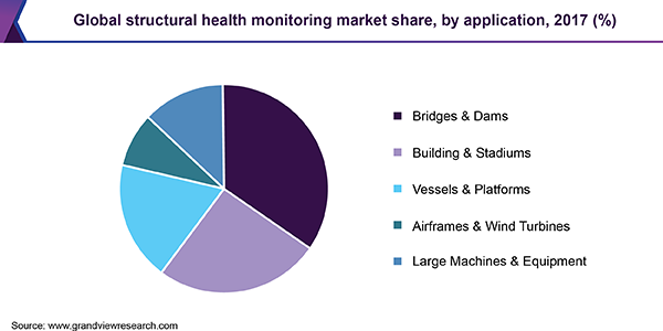 Global structural health monitoring market share, by application, 2017 (%)