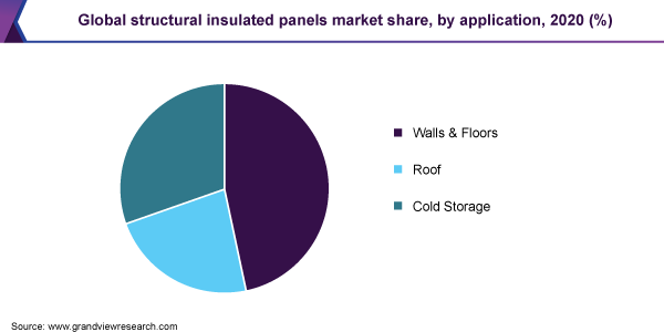 Global structural insulated panels market share, by application, 2020 (%)